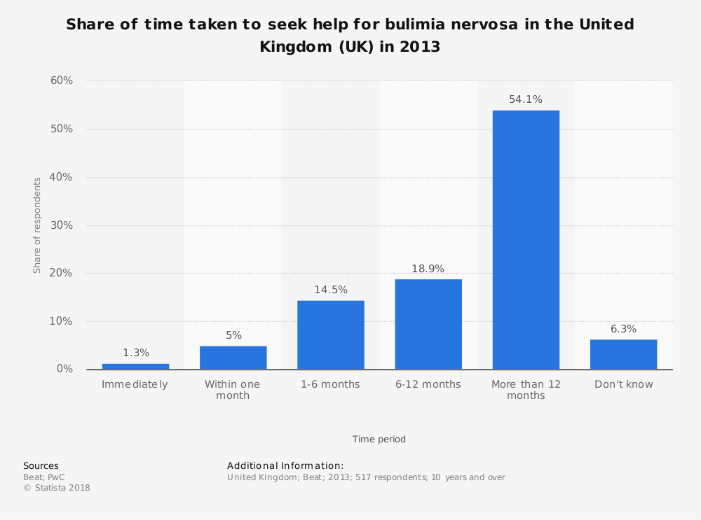 Statistic: Share of time taken to seek help for bulimia nervosa in the United Kingdom (UK) in 2013 | Statista