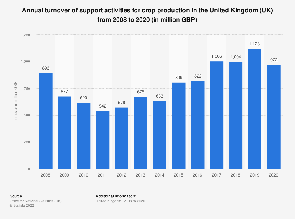 Statistic: Annual turnover of support activities for crop production in the United Kingdom (UK) from 2008 to 2017 (in million GBP) | Statista