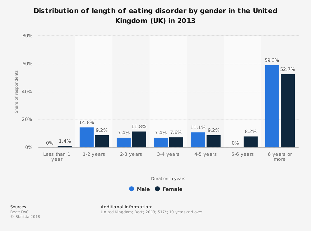 Statistic: Distribution of length of eating disorder by gender in the United Kingdom (UK) in 2013 | Statista
