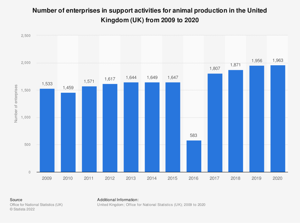 Statistic: Number of enterprises in support activities for animal production in the United Kingdom (UK) from 2009 to 2017 | Statista