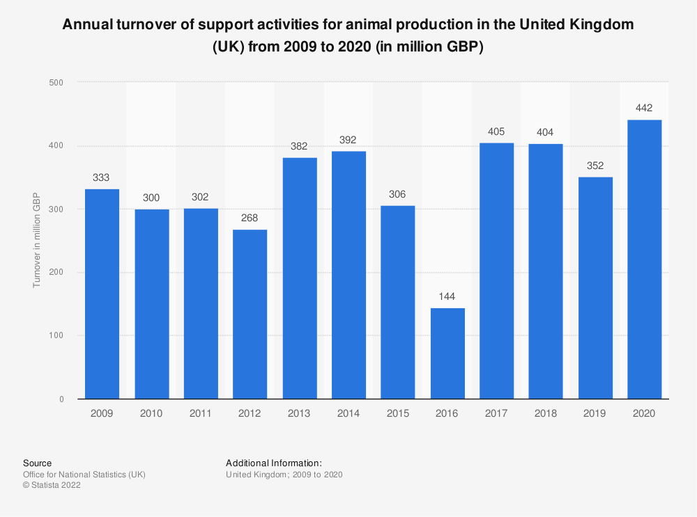 Statistic: Annual turnover of support activities for animal production in the United Kingdom (UK) from 2009 to 2017 (in million GBP) | Statista