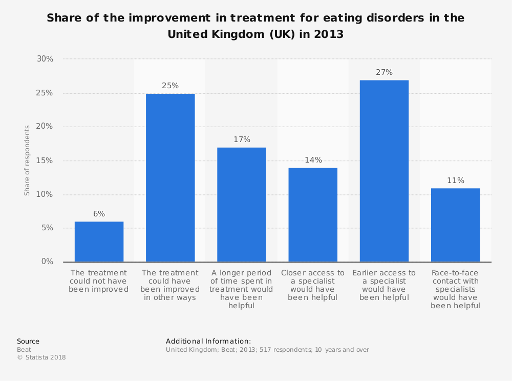 Statistic: Share of the improvement in treatment for eating disorders in the United Kingdom (UK) in 2013 | Statista