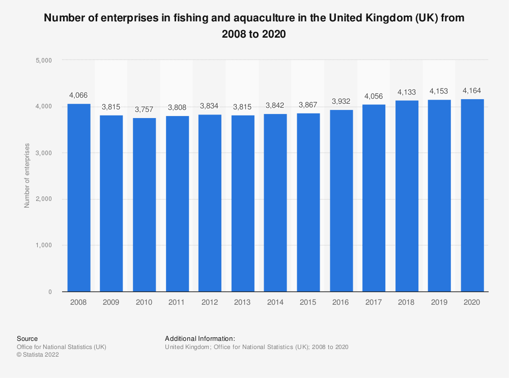 Statistic: Number of enterprises in fishing and aquaculture in the United Kingdom (UK) from 2008 to 2018 | Statista