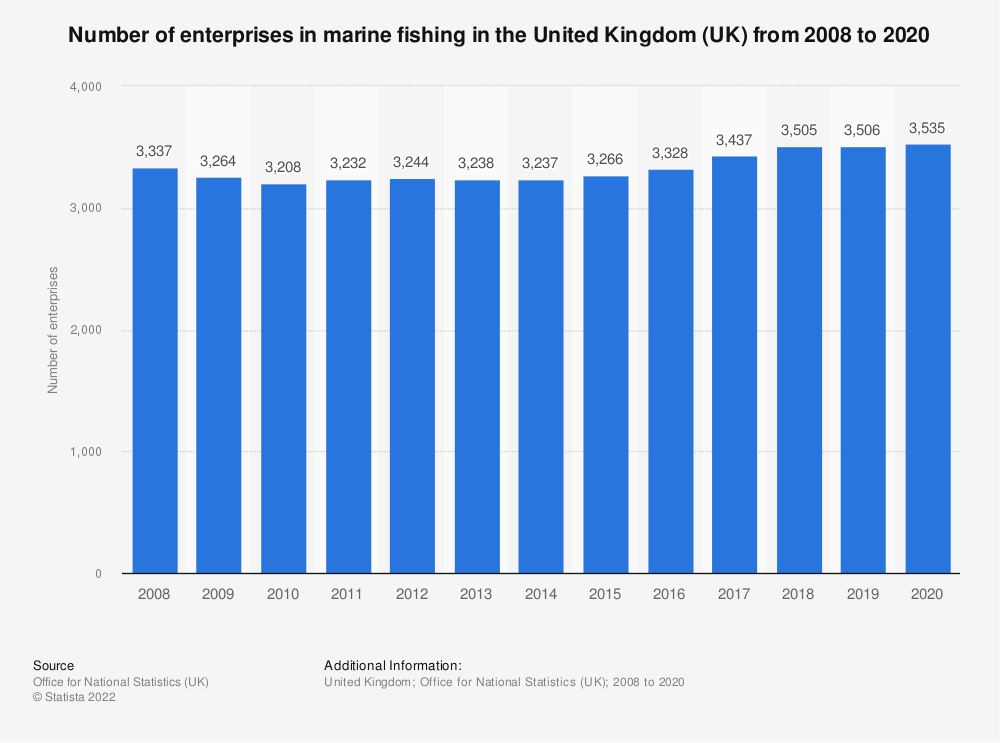 Statistic: Number of enterprises in marine fishing in the United Kingdom (UK) from 2008 to 2017 | Statista
