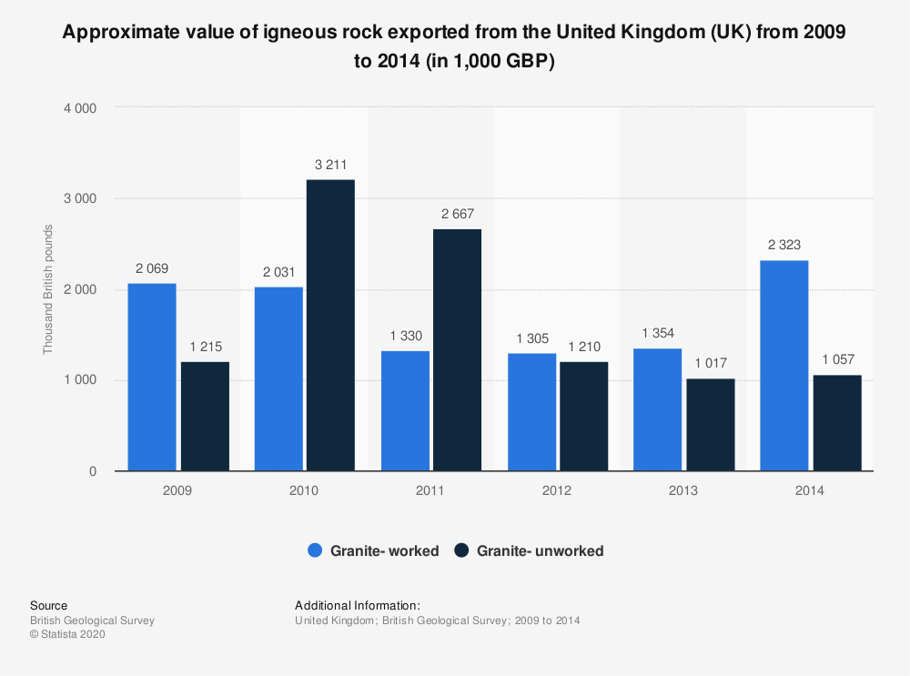 Statistic: Approximate value of igneous rock exported from the United Kingdom (UK) from 2009 to 2014 (in 1,000 GBP) | Statista