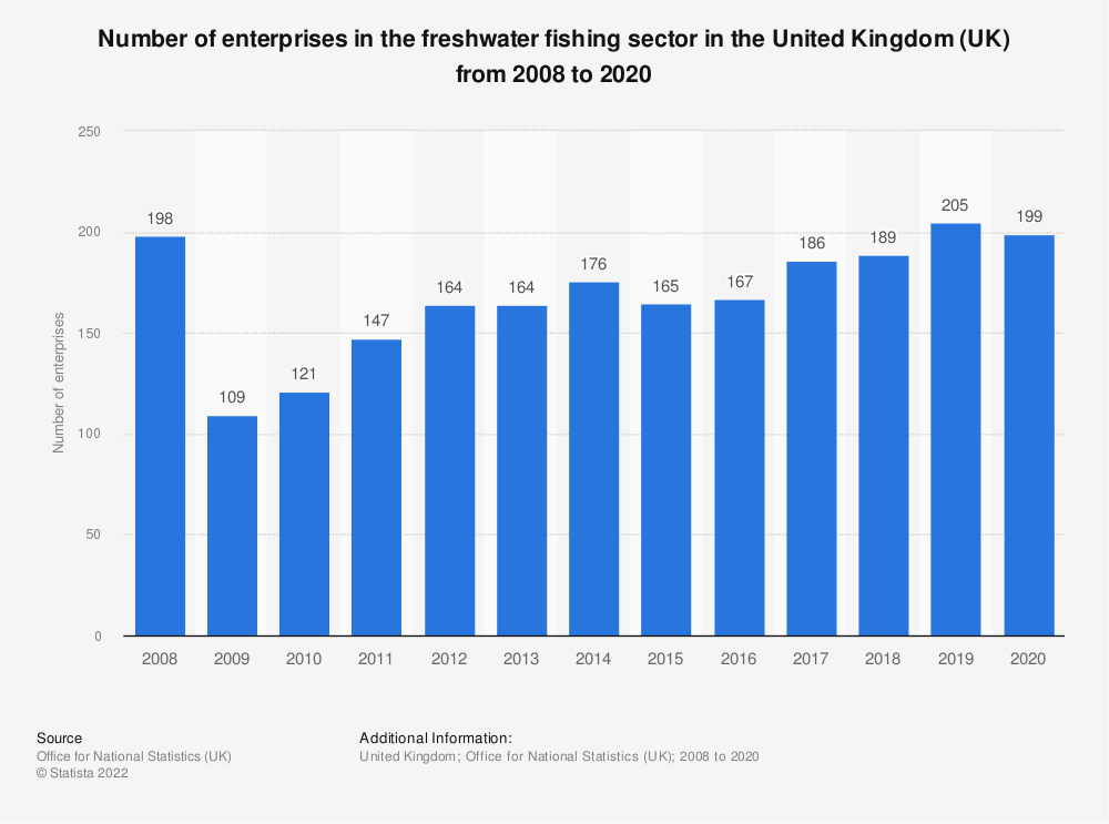Statistic: Number of enterprises in the freshwater fishing sector in the United Kingdom (UK) from 2008 to 2017 | Statista