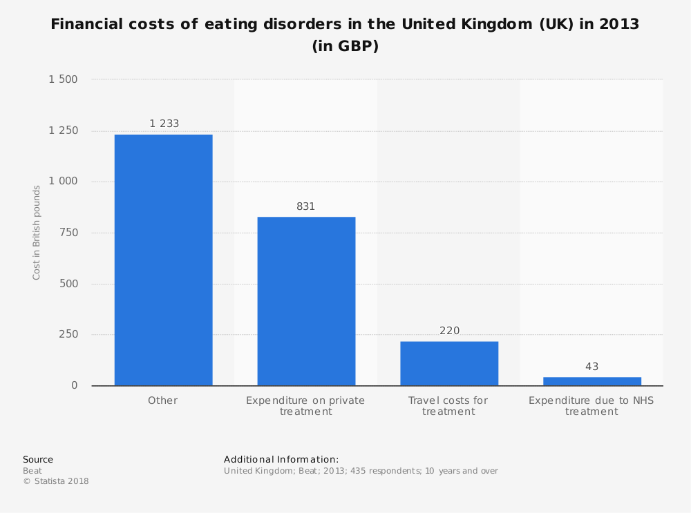 Statistic: Financial costs of eating disorders in the United Kingdom (UK) in 2013 (in GBP) | Statista