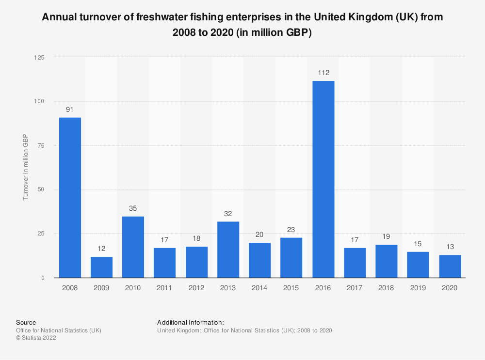 Statistic: Annual turnover of freshwater fishing enterprises in the United Kingdom (UK) from 2008 to 2018 (in million GBP) | Statista