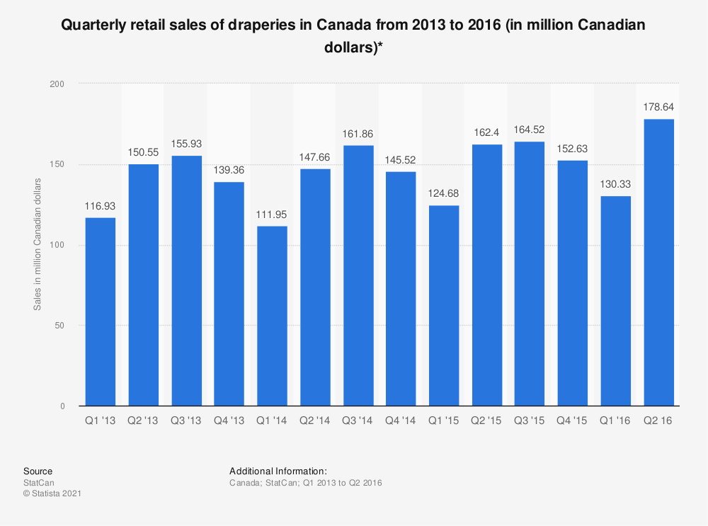 Statistic: Quarterly retail sales of draperies in Canada from 2013 to 2016 (in million Canadian dollars)* | Statista