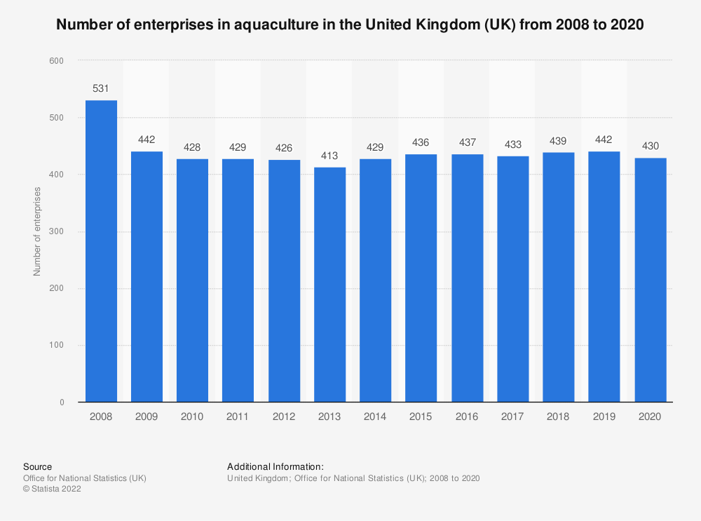 Statistic: Number of enterprises in aquaculture in the United Kingdom (UK) from 2008 to 2018 | Statista