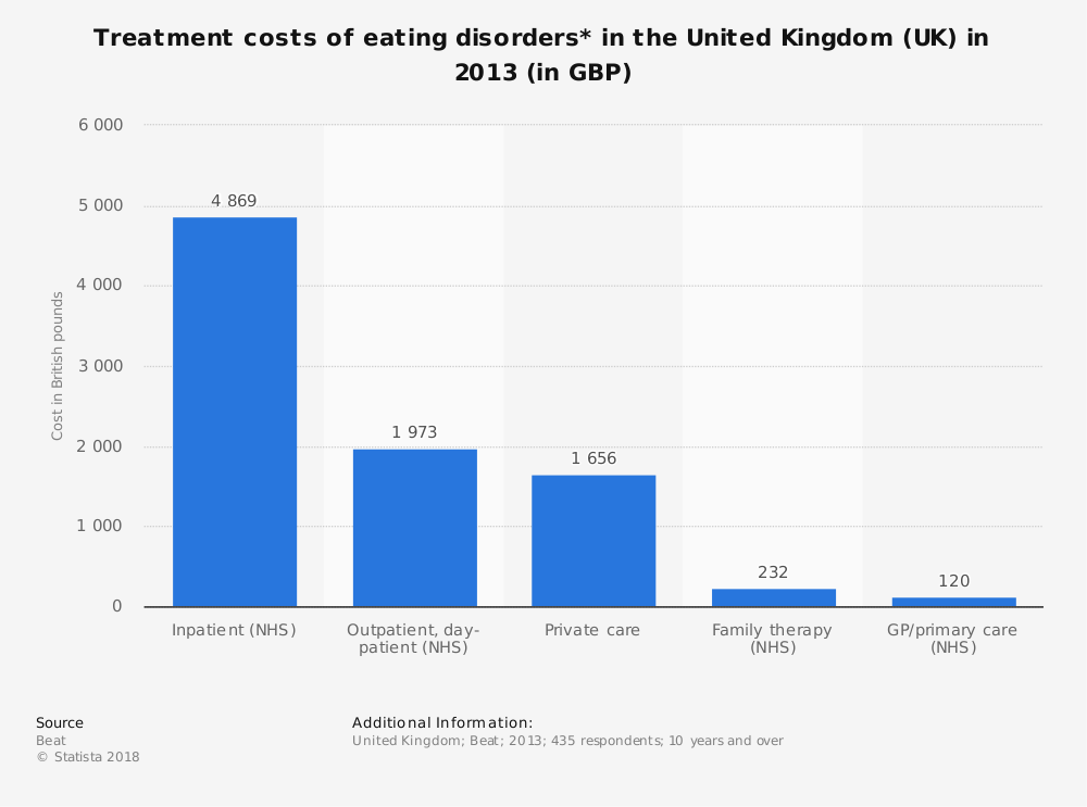 Statistic: Treatment costs of eating disorders* in the United Kingdom (UK) in 2013 (in GBP) | Statista