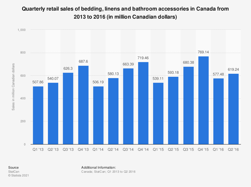 Statistic: Quarterly retail sales of bedding, linens and bathroom accessories in Canada from 2013 to 2016 (in million Canadian dollars) | Statista