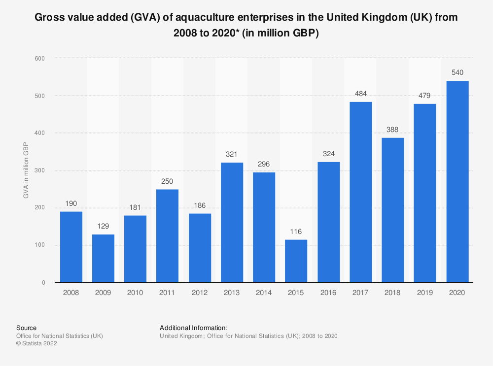 Statistic: Gross value added (GVA) of aquaculture enterprises in the United Kingdom (UK) from 2008 to 2018* (in million GBP) | Statista
