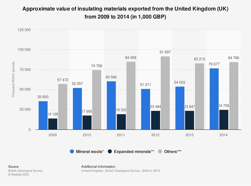 Statistic: Approximate value of insulating materials exported from the United Kingdom (UK) from 2009 to 2014 (in 1,000 GBP) | Statista