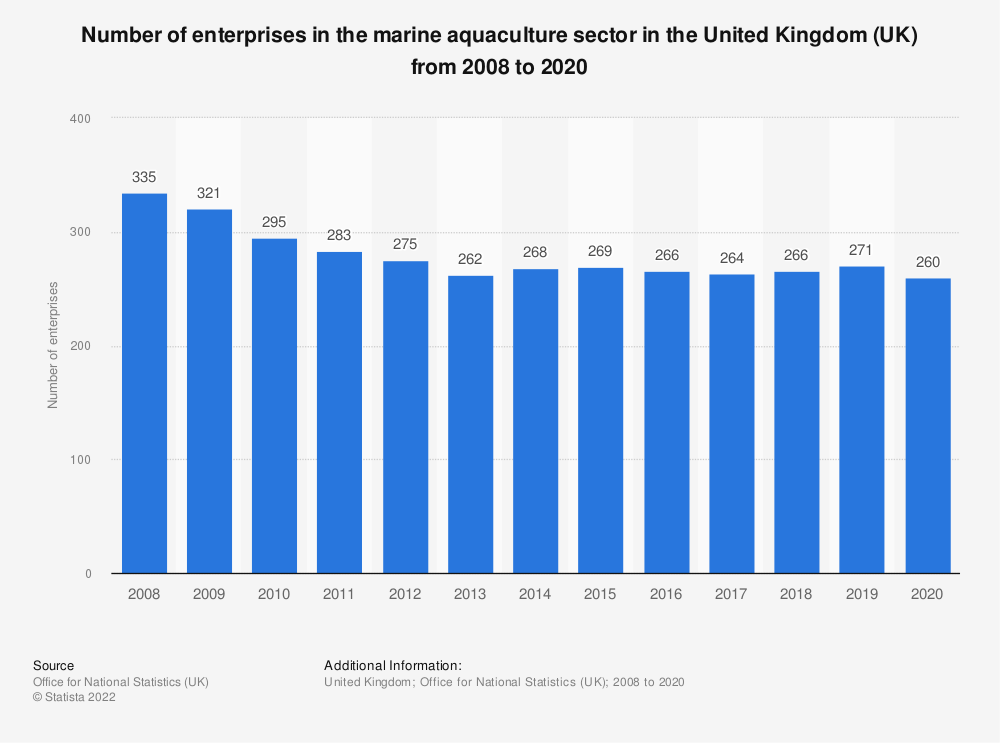 Statistic: Number of enterprises in the marine aquaculture sector in the United Kingdom (UK) from 2008 to 2018 | Statista