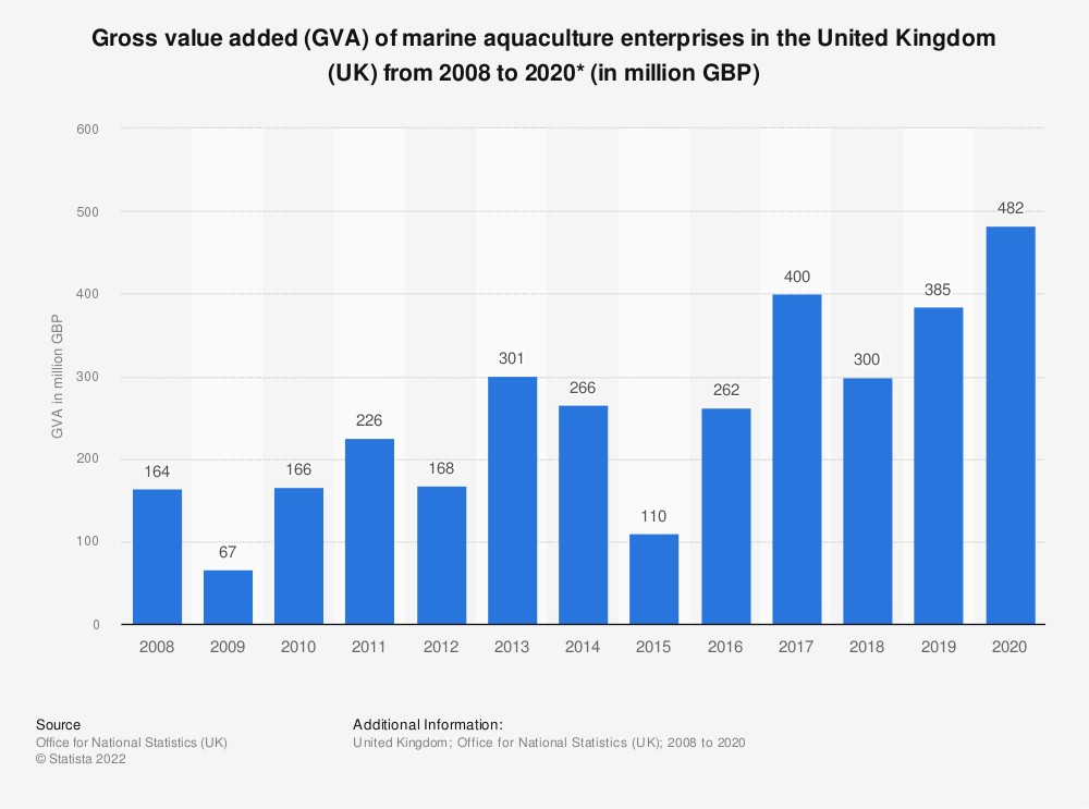 Statistic: Gross value added (GVA) of marine aquaculture enterprises in the United Kingdom (UK) from 2008 to 2018* (in million GBP) | Statista