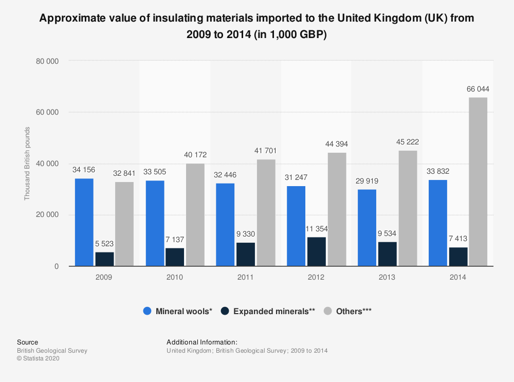 Statistic: Approximate value of insulating materials imported to the United Kingdom (UK) from 2009 to 2014 (in 1,000 GBP) | Statista