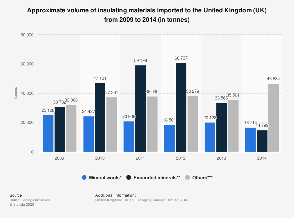 Statistic: Approximate volume of insulating materials imported to the United Kingdom (UK) from 2009 to 2014 (in tonnes) | Statista