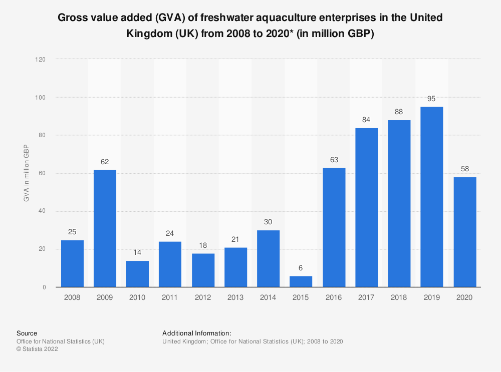 Statistic: Gross value added (GVA) of freshwater aquaculture enterprises in the United Kingdom (UK) from 2008 to 2017* (in million GBP) | Statista
