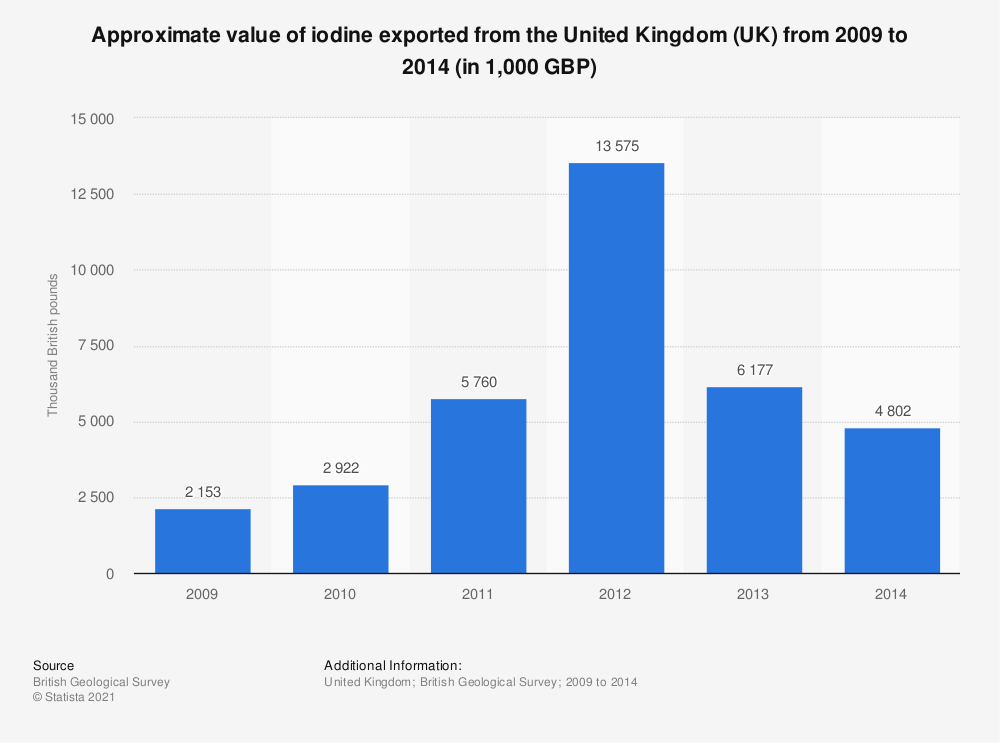 Statistic: Approximate value of iodine exported from the United Kingdom (UK) from 2009 to 2014 (in 1,000 GBP)   Statista