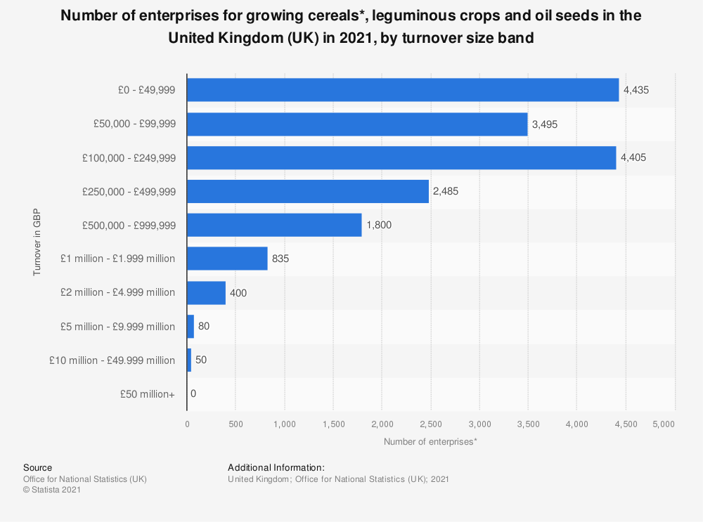 Statistic: Number of enterprises for growing cereals*, leguminous crops and oil seeds in the United Kingdom (UK) in 2018, by turnover size band | Statista