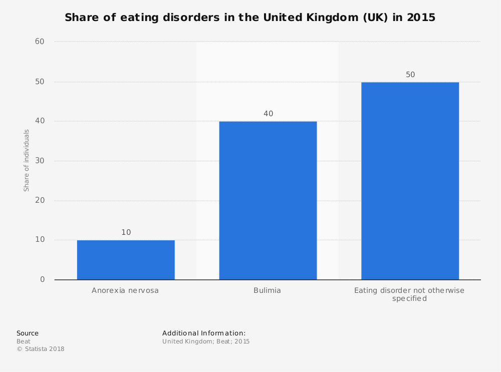 Statistic: Share of eating disorders in the United Kingdom (UK) in 2015 | Statista