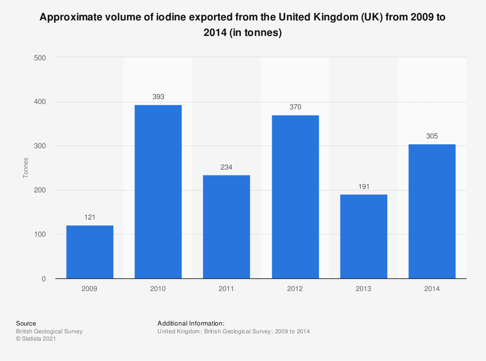 Statistic: Approximate volume of iodine exported from the United Kingdom (UK) from 2009 to 2014 (in tonnes) | Statista