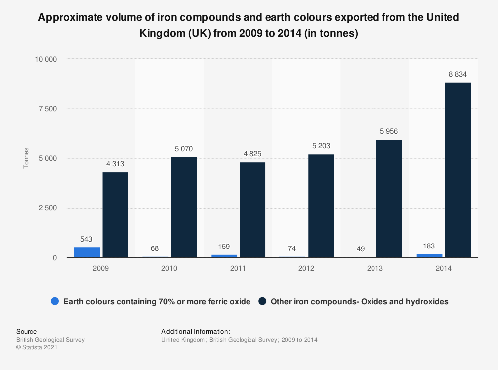 Statistic: Approximate volume of iron compounds and earth colours exported from the United Kingdom (UK) from 2009 to 2014 (in tonnes) | Statista