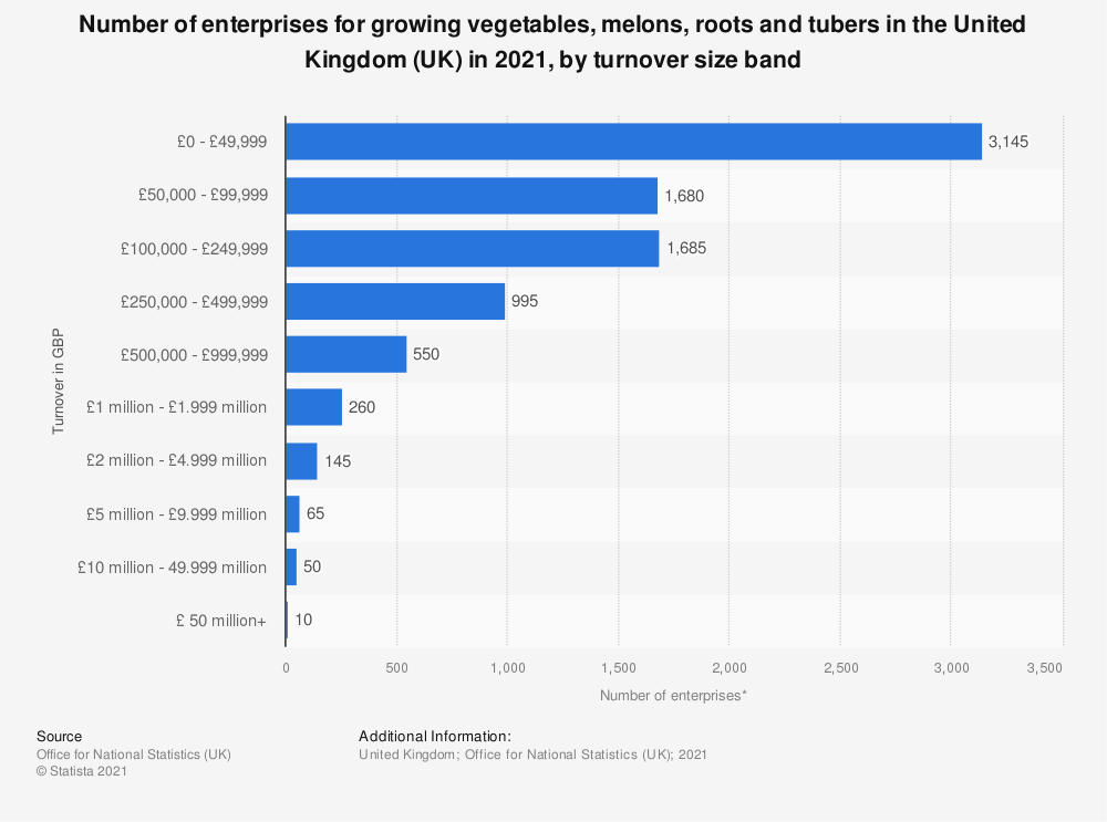 Statistic: Number of enterprises for growing vegetables, melons, roots and tubers in the United Kingdom (UK) in 2019, by turnover size band | Statista