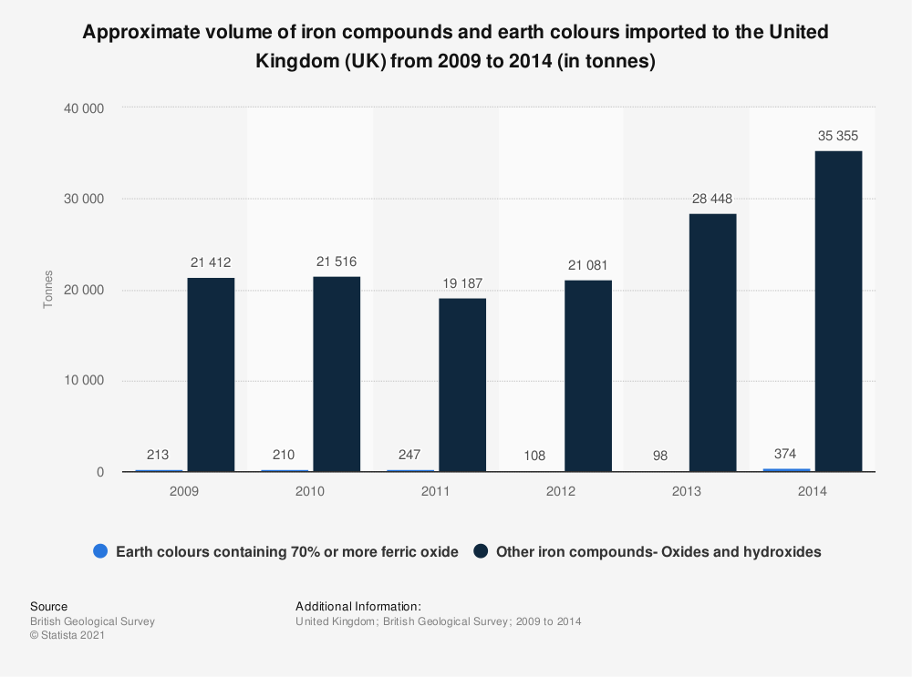 Statistic: Approximate volume of iron compounds and earth colours imported to the United Kingdom (UK) from 2009 to 2014 (in tonnes) | Statista