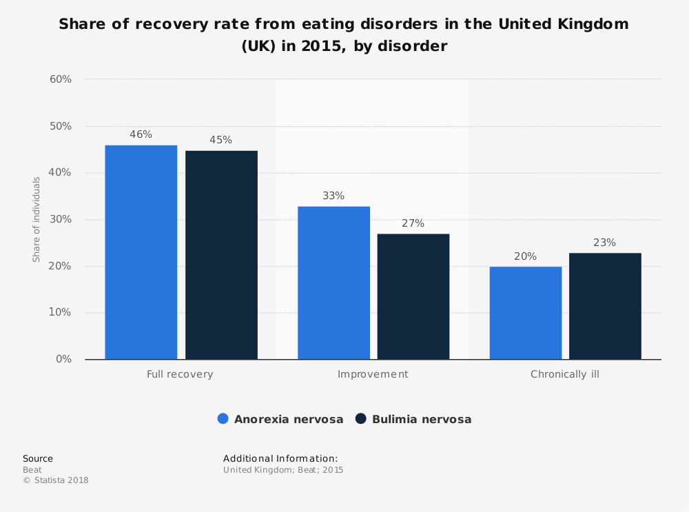 Statistic: Share of recovery rate from eating disorders in the United Kingdom (UK) in 2015, by disorder | Statista