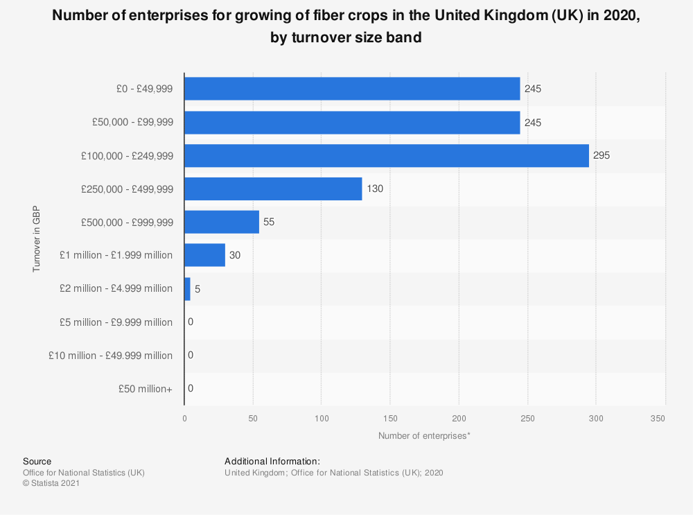 Statistic: Number of enterprises for growing of fiber crops in the United Kingdom (UK) in 2018, by turnover size band | Statista