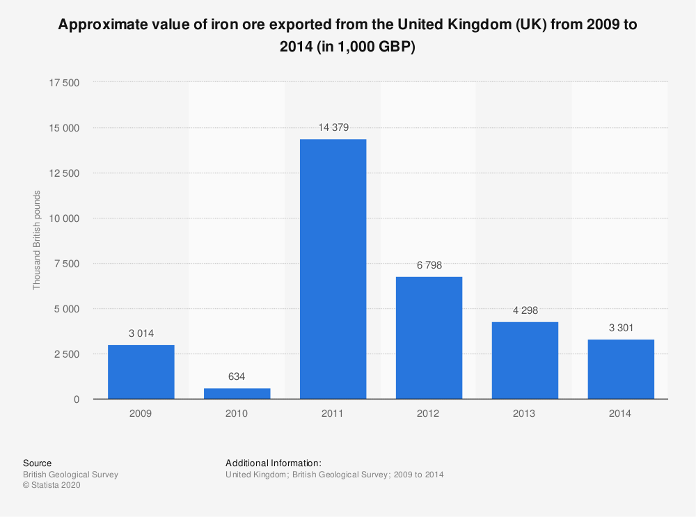 Statistic: Approximate value of iron ore exported from the United Kingdom (UK) from 2009 to 2014 (in 1,000 GBP) | Statista