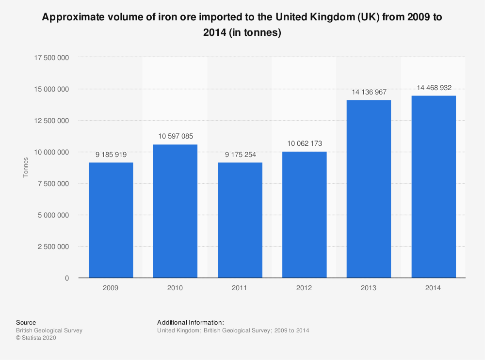 Statistic: Approximate volume of iron ore imported to the United Kingdom (UK) from 2009 to 2014 (in tonnes) | Statista