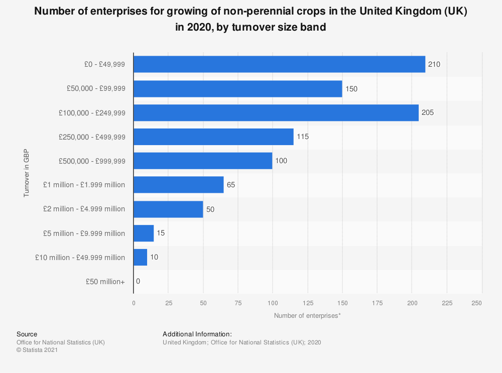 Statistic: Number of enterprises for growing of non-perennial crops in the United Kingdom (UK) in 2019, by turnover size band | Statista