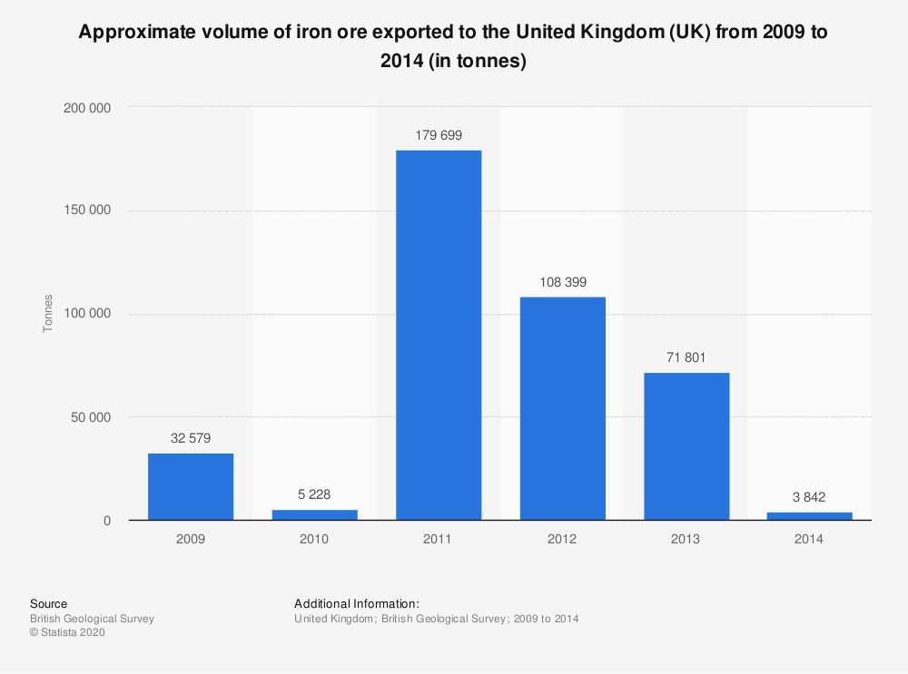 Statistic: Approximate volume of iron ore exported to the United Kingdom (UK) from 2009 to 2014 (in tonnes) | Statista