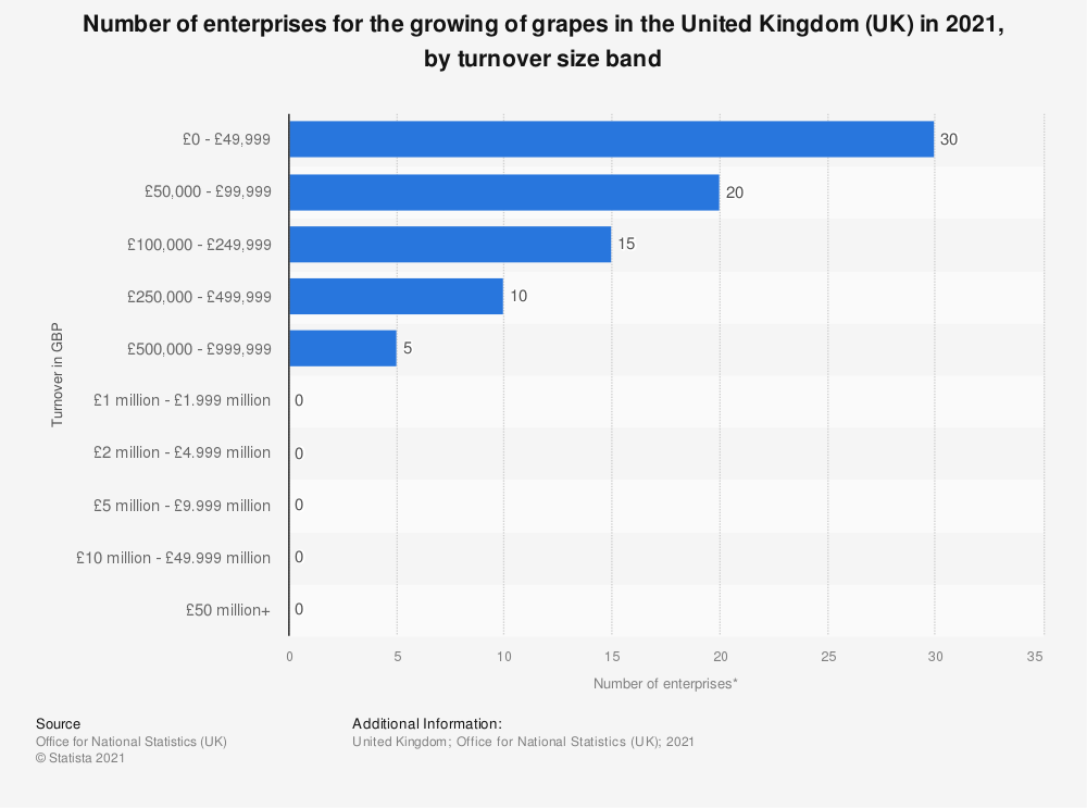 Statistic: Number of enterprises for the growing of grapes in the United Kingdom (UK) in 2019, by turnover size band | Statista