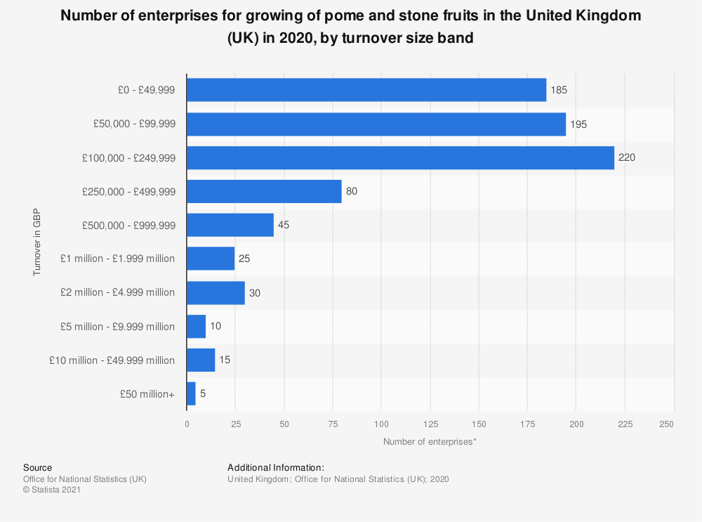 Statistic: Number of enterprises for growing of pome and stone fruits in the United Kingdom (UK) in 2018, by turnover size band | Statista