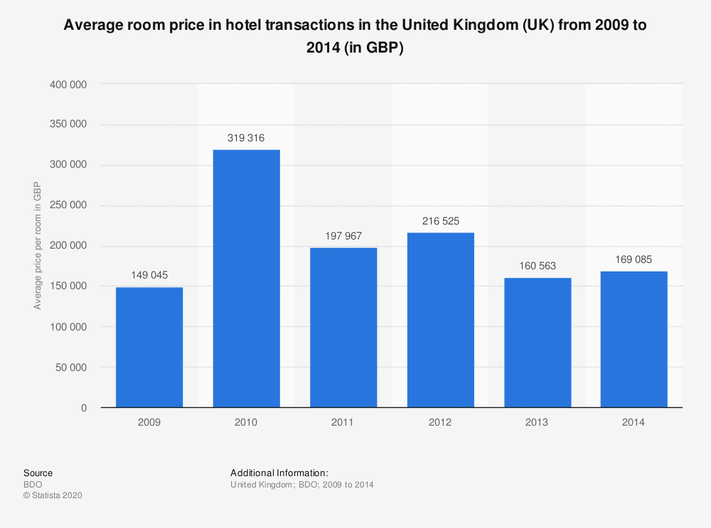 Statistic: Average room price in hotel transactions in the United Kingdom (UK) from 2009 to 2014 (in GBP) | Statista