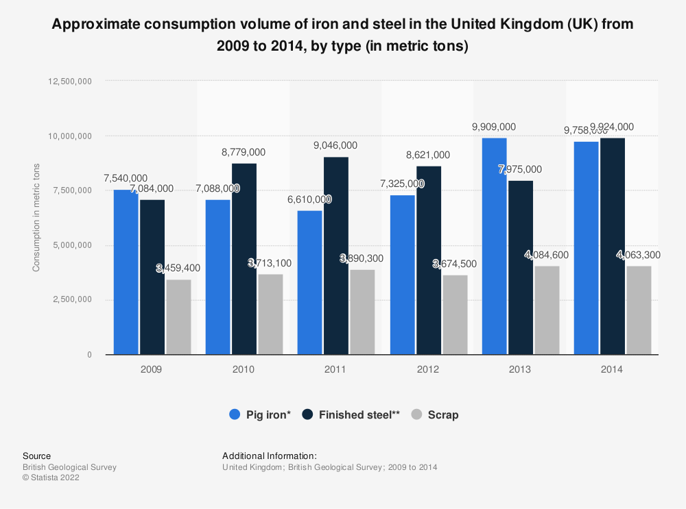 Statistic: Approximate consumption volume of iron and steel in the United Kingdom (UK) from 2009 to 2014, by type (in metric tons) | Statista
