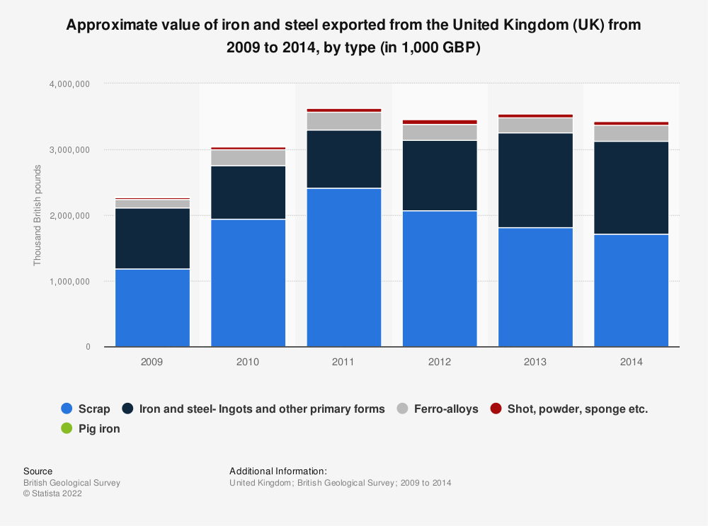 Statistic: Approximate value of iron and steel exported from the United Kingdom (UK) from 2009 to 2014, by type (in 1,000 GBP) | Statista