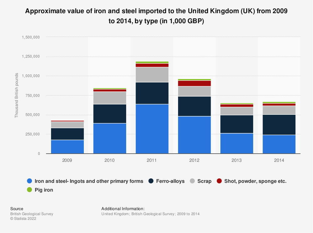 Statistic: Approximate value of iron and steel imported to the United Kingdom (UK) from 2009 to 2014, by type (in 1,000 GBP) | Statista