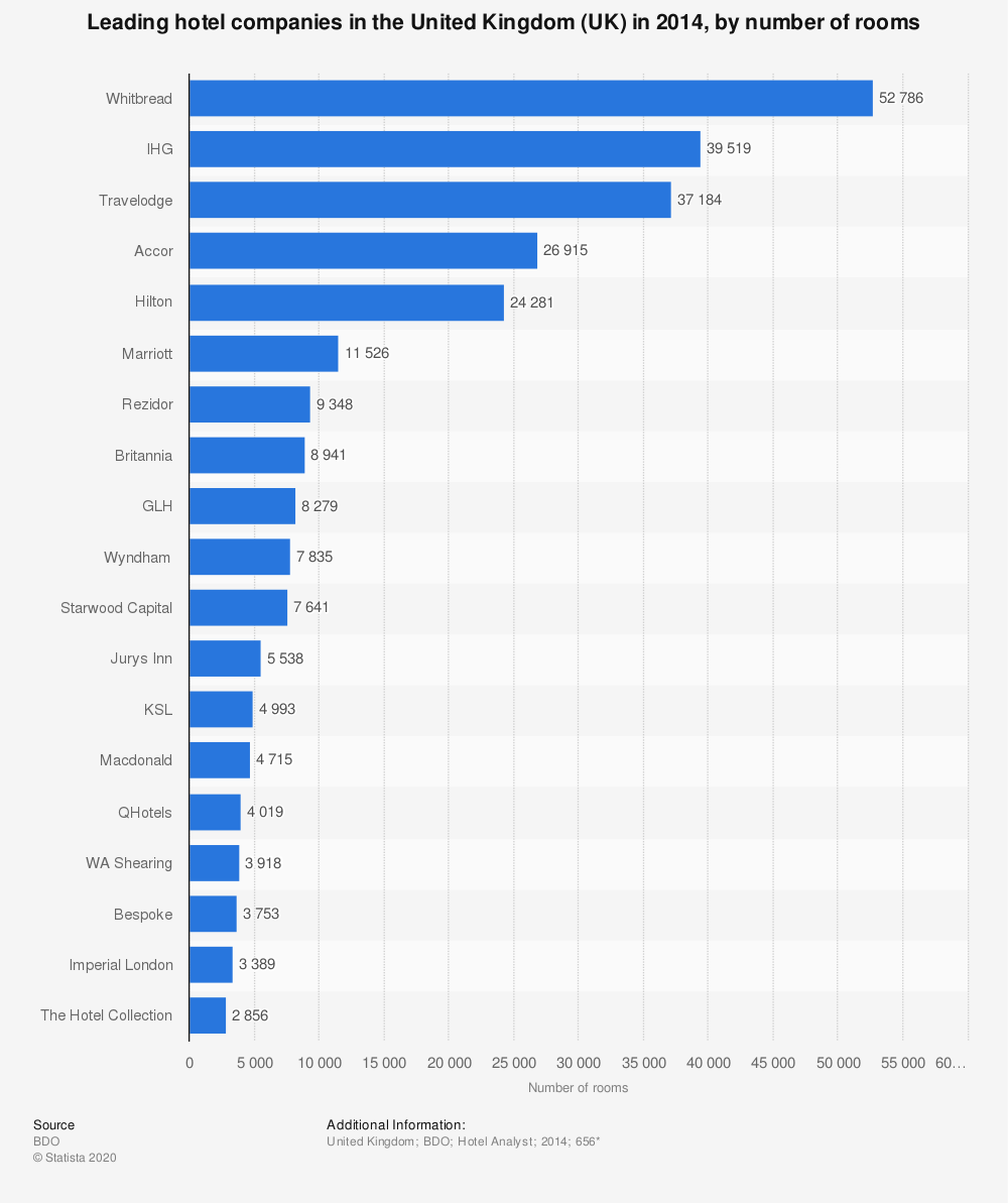 Statistic: Leading hotel companies in the United Kingdom (UK) in 2014, by number of rooms | Statista