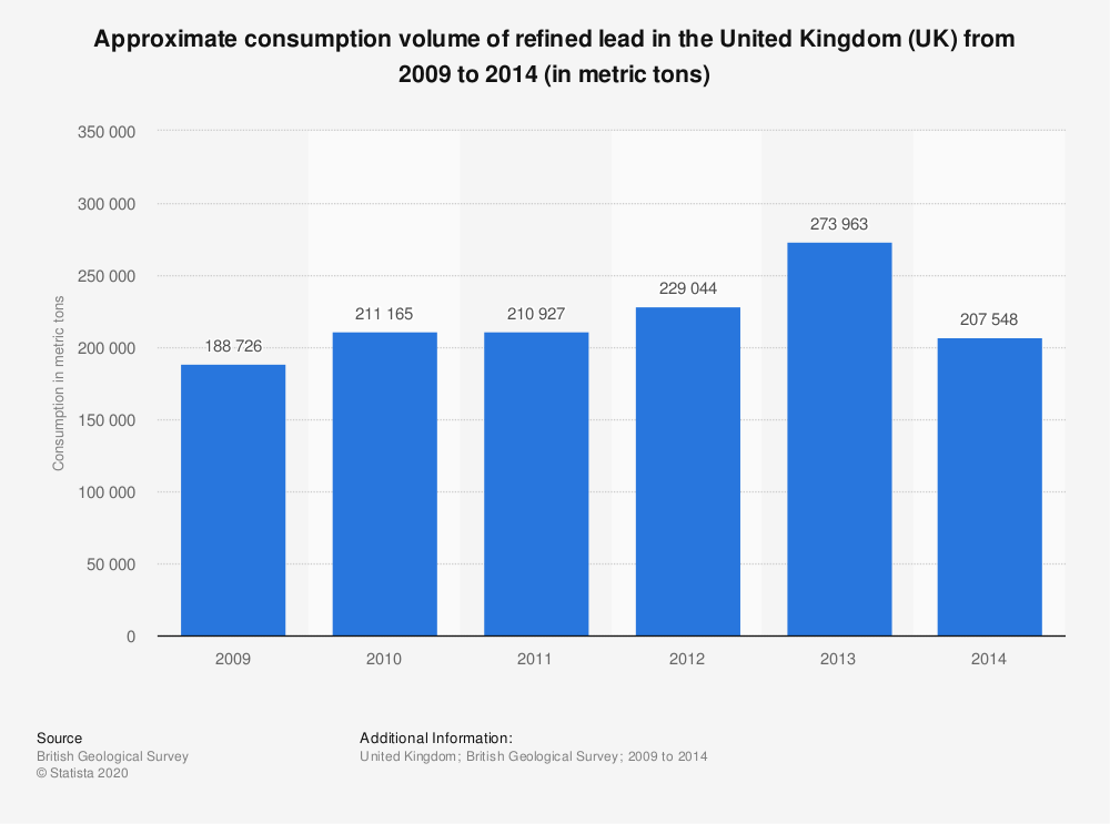 Statistic: Approximate consumption volume of refined lead in the United Kingdom (UK) from 2009 to 2014  (in metric tons) | Statista