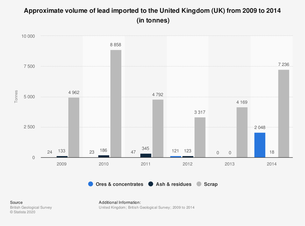 Statistic: Approximate volume of lead imported to the United Kingdom (UK) from 2009 to 2014 (in tonnes) | Statista