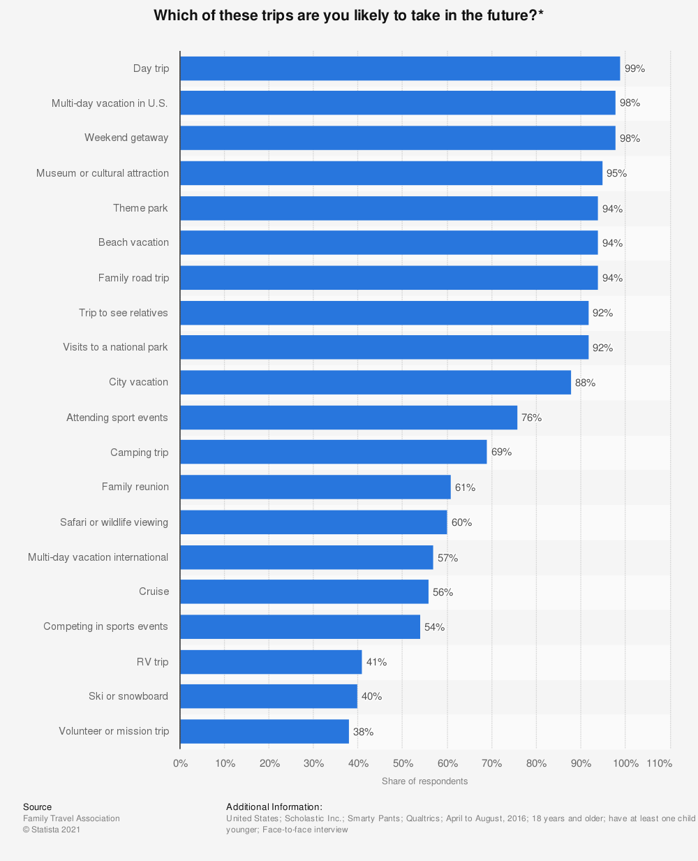 Statistic: Which of these trips are you likely to take in the future?* | Statista