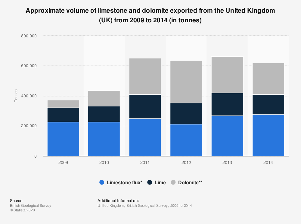 Statistic: Approximate volume of limestone and dolomite exported from the United Kingdom (UK) from 2009 to 2014 (in tonnes)   Statista