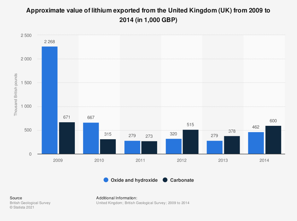 Statistic: Approximate value of lithium exported from the United Kingdom (UK) from 2009 to 2014 (in 1,000 GBP) | Statista