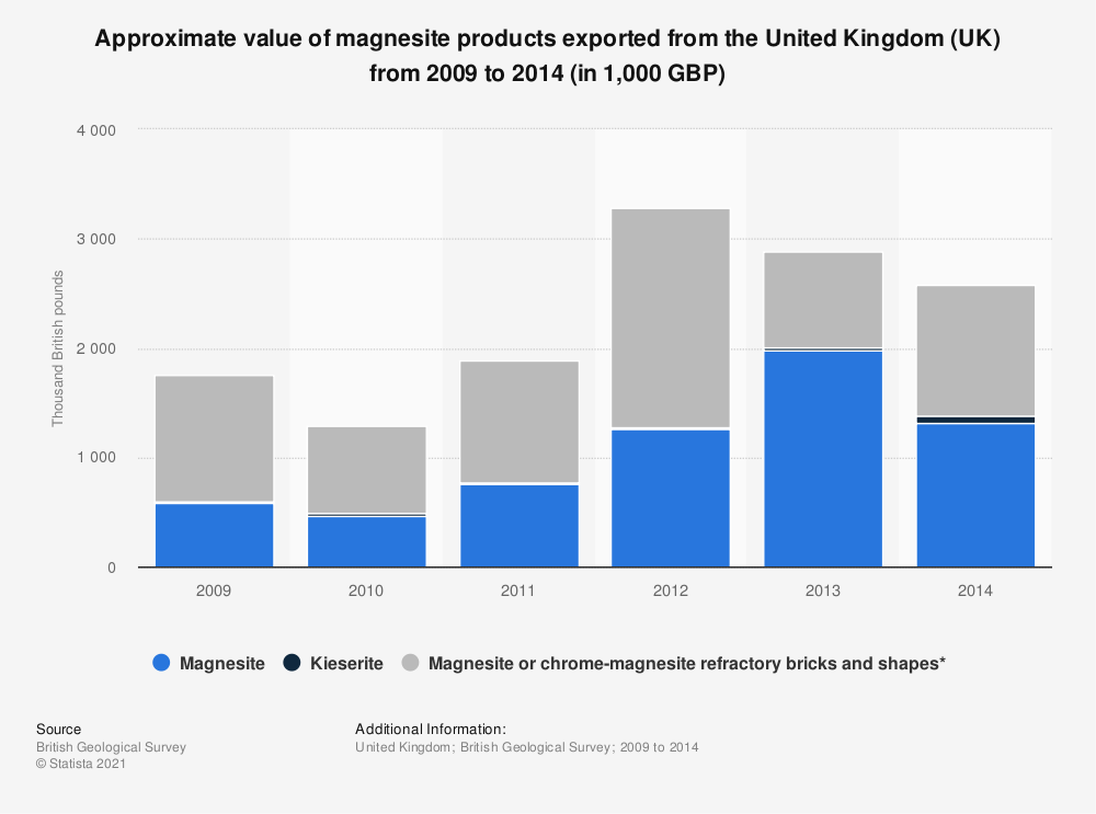 Statistic: Approximate value of magnesite products exported from the United Kingdom (UK) from 2009 to 2014 (in 1,000 GBP) | Statista