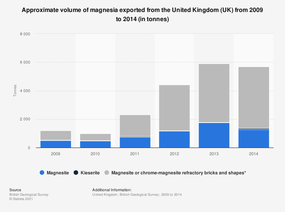 Statistic: Approximate volume of magnesia exported from the United Kingdom (UK) from 2009 to 2014 (in tonnes) | Statista